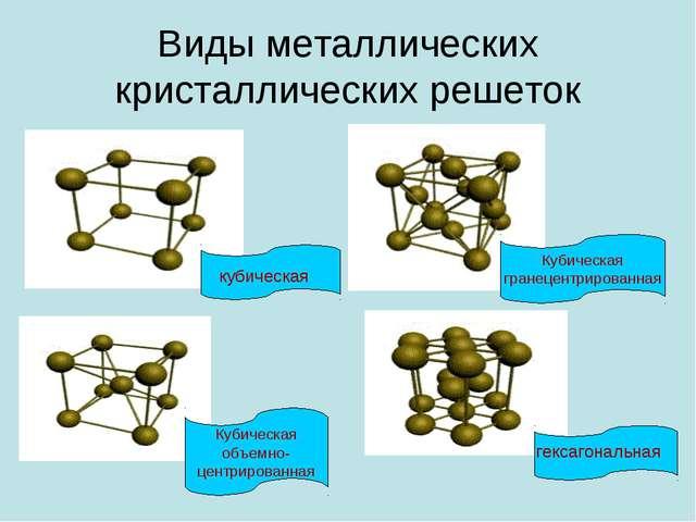 Виды металлических кристаллических решеток кубическая гексагональная Кубическ...