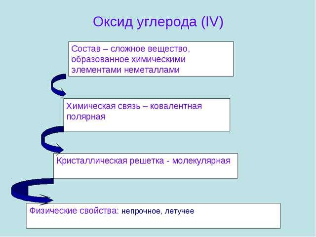 Оксид углерода (IV) Состав – сложное вещество, образованное химическими элеме...
