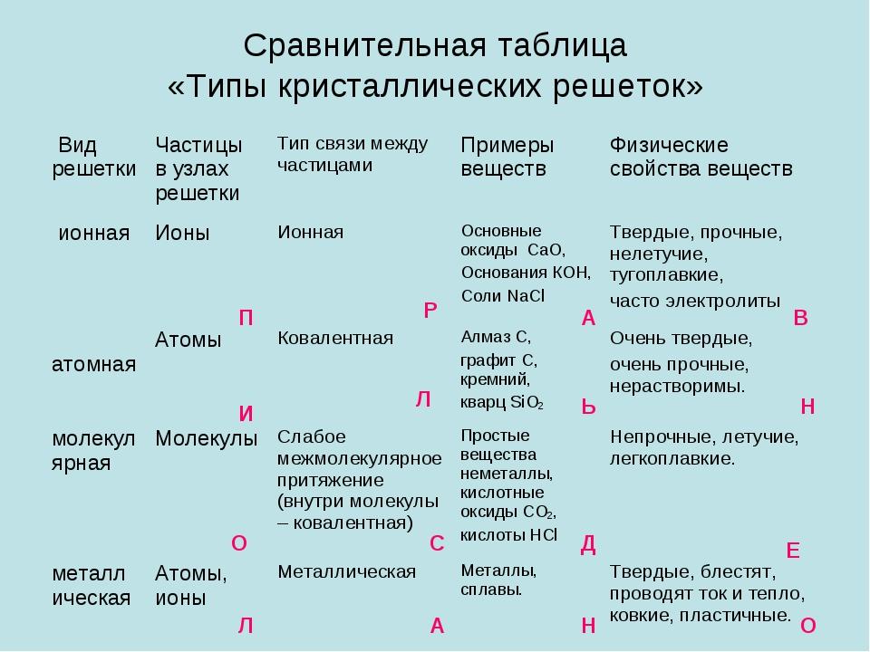 Сравнительная таблица «Типы кристаллических решеток» П Р А В И Л Ь Н О С Д Е...