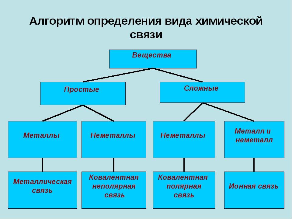 Алгоритм определения вида химической связи Вещества Простые Сложные Ковалентн...