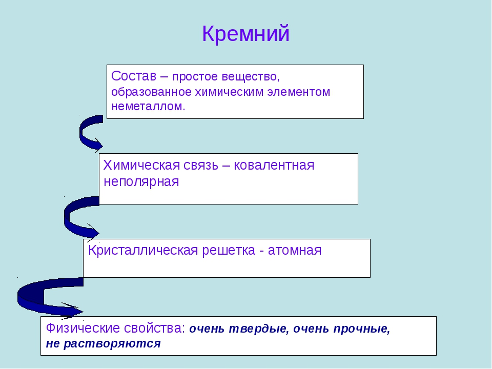 Кремний Состав – простое вещество, образованное химическим элементом неметалл...