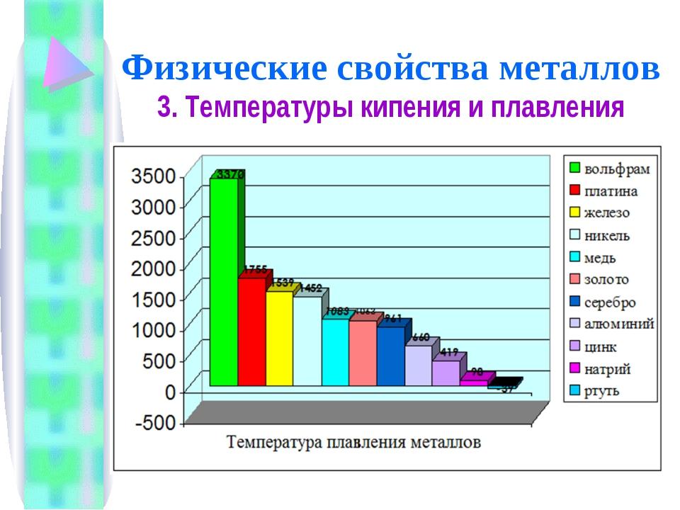 Физические свойства металлов 3. Температуры кипения и плавления