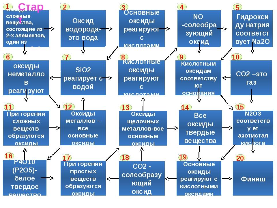Оксиды-это сложные вещества, состоящие из 2-х элементов, один из которых О -...