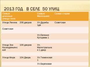 Самые длинные улицы селаСамые МаленькиеСамая старая Улица Ленина208 двор