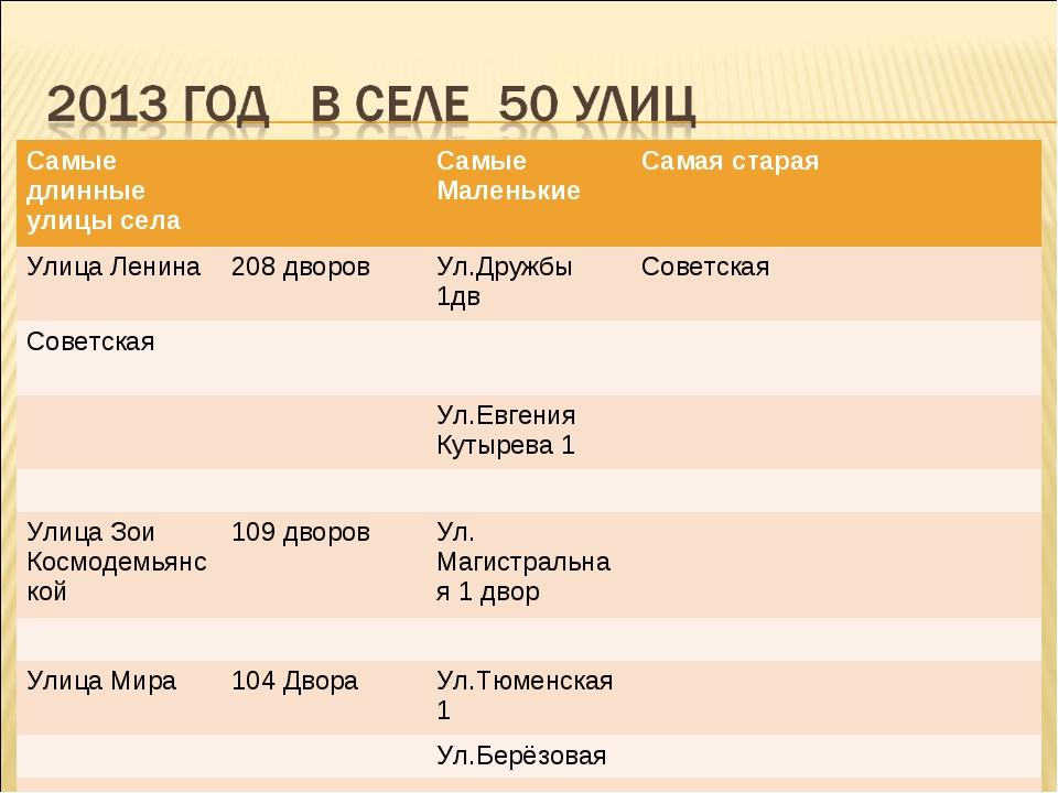 Самые длинные улицы селаСамые МаленькиеСамая старая Улица Ленина208 двор...