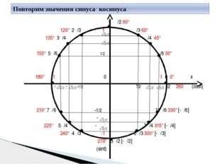 у π/2 90° 120° 2π/3 1 π/3 60° 135° 3π/4 π/4 45° 150° 5π/6 1/2 π/6 30° 180° π