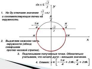 На Оу отмечаем значение и соответствующие точки на окружности. Выделяем нижн