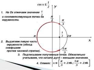 На Оx отмечаем значение и соответствующие точки на окружности. Выделяем леву