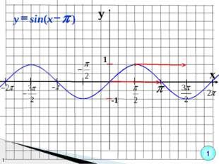 y x 1 -1 т 1 ) sin( p - = x y
