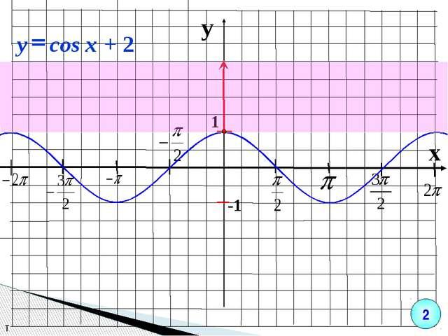 y x 1 -1 т 2 + 2 cos = x y