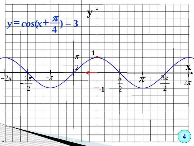 y x 1 -1 т 4 ) – 3 4 cos( p + = x y
