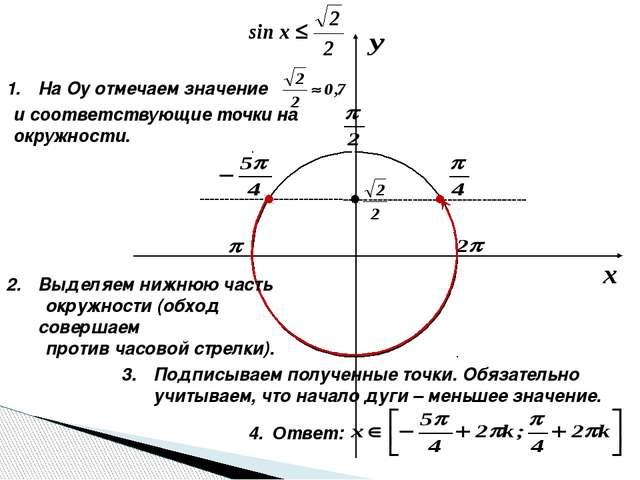 На Оу отмечаем значение и соответствующие точки на окружности. Выделяем нижн...