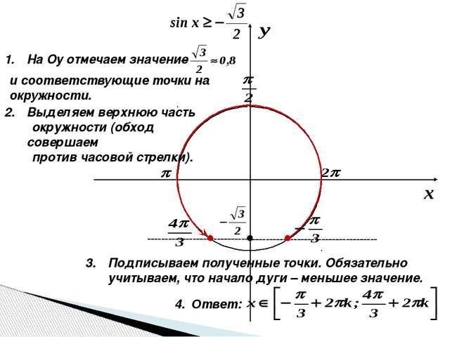 На Оу отмечаем значение и соответствующие точки на окружности. Выделяем верх...