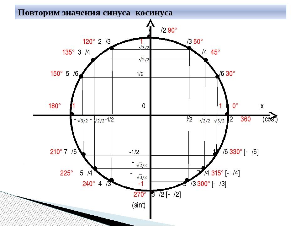 у π/2 90° 120° 2π/3 1 π/3 60° 135° 3π/4 π/4 45° 150° 5π/6 1/2 π/6 30° 180° π...