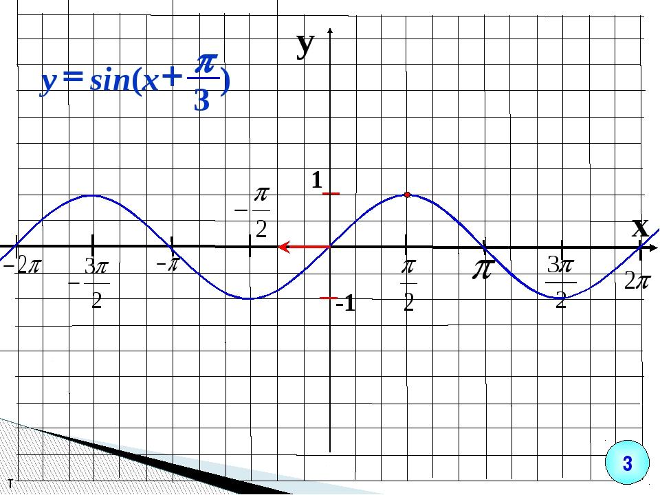 y x 1 -1 т 3 ) 3 sin( p + = x y