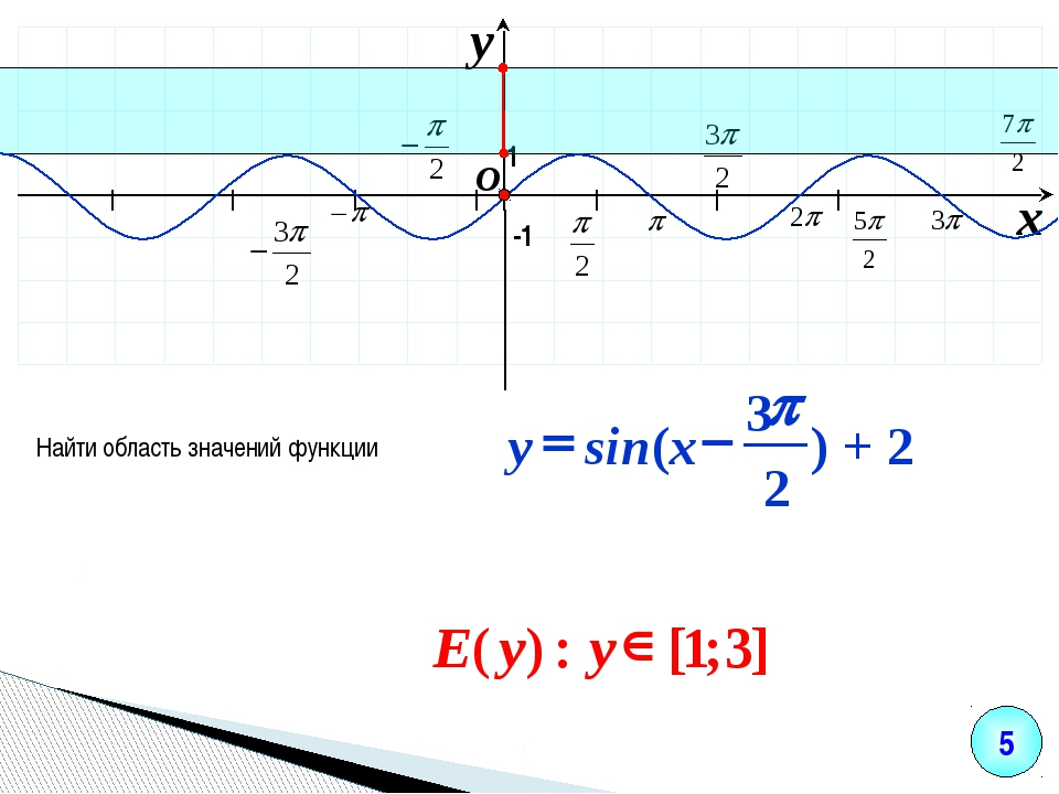 I I I I I I I O x y -1 Найти область значений функции 1 5 ) + 2 2 3 sin( p -...