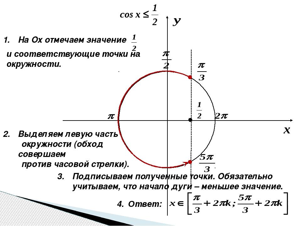 На Оx отмечаем значение и соответствующие точки на окружности. Выделяем леву...