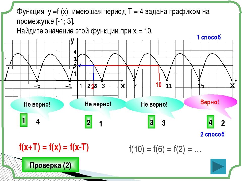 Функция у =f (x), имеющая период Т = 4 задана графиком на промежутке [-1; 3]....