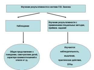Изучение результативности в системе Л.В. Занкова Наблюдение Изучение результ
