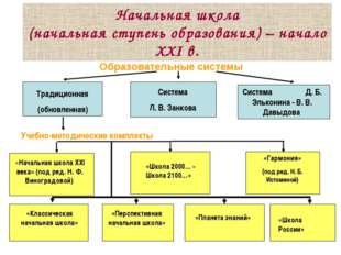 Начальная школа (начальная ступень образования) – начало ХХI в. Образовательн