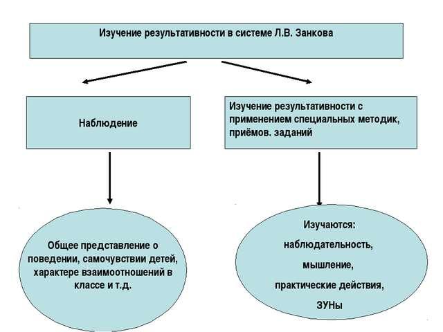 Изучение результативности в системе Л.В. Занкова Наблюдение Изучение результ...