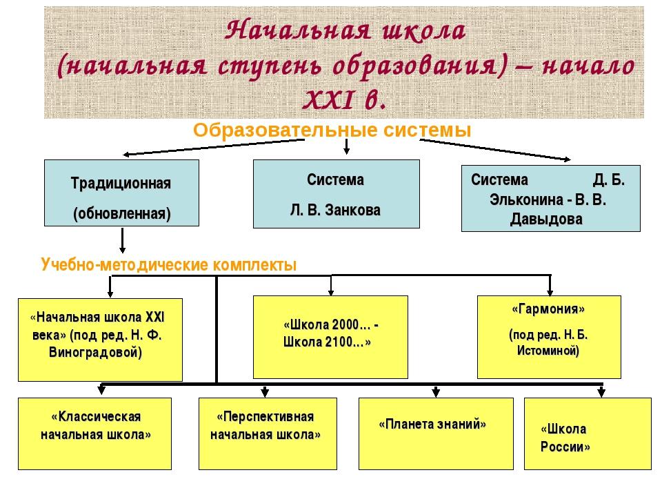 Начальная школа (начальная ступень образования) – начало ХХI в. Образовательн...