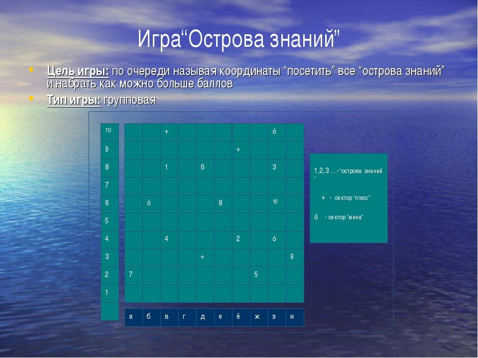 """Игра""""Острова знаний"""" Цель игры: по очереди называя координаты """"посетить"""" все..."""