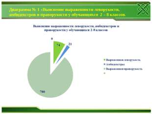 Диаграмма № 1 «Выяснение выраженности леворукости, амбидекстров и праворукост