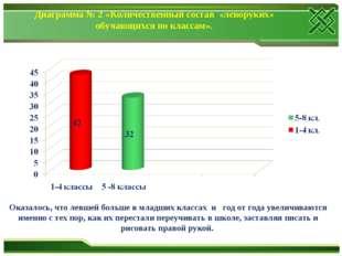 Диаграмма № 2 «Количественный состав «леворуких» обучающихся по классам». Ока