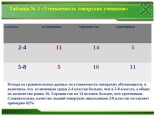 Таблица № 3 «Успеваемость леворуких учеников» Исходя из сравнительных данных