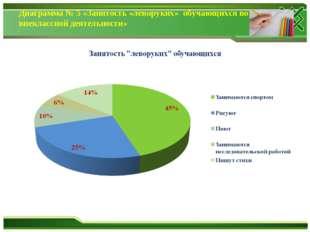 Диаграмма № 5 «Занятость «леворуких» обучающихся во внеклассной деятельности»