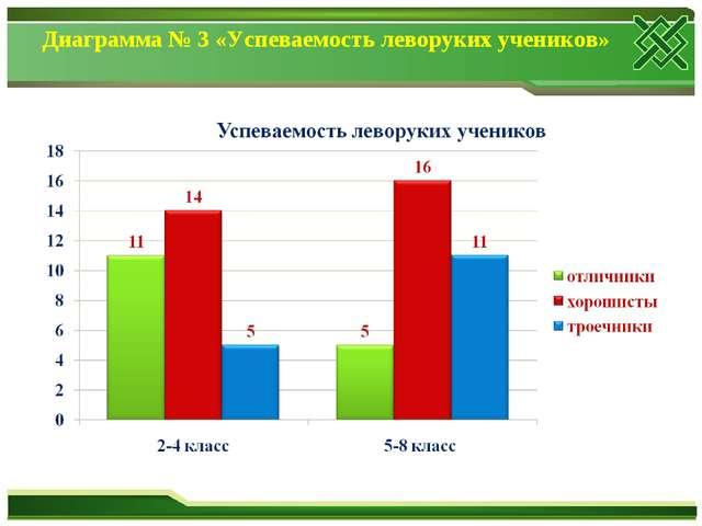 Диаграмма № 3 «Успеваемость леворуких учеников»
