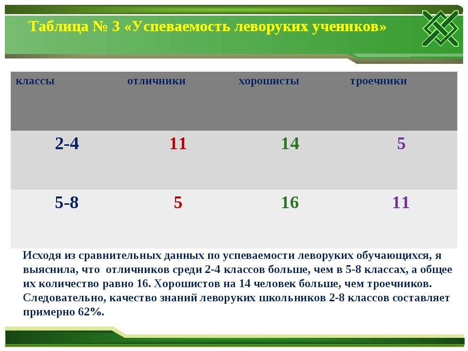 Таблица № 3 «Успеваемость леворуких учеников» Исходя из сравнительных данных...
