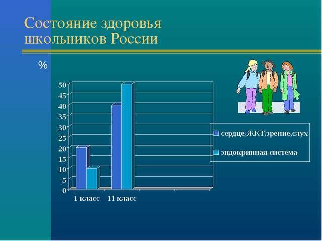 Состояние здоровья школьников России %