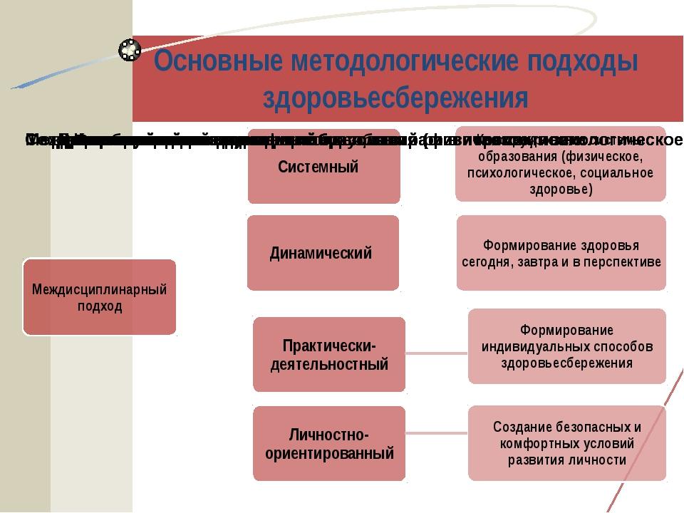 Основные методологические подходы здоровьесбережения