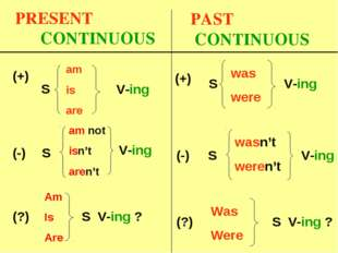 PRESENT CONTINUOUS S V-ing V-ing (?) S V-ing ? (-) S (+) am is are am not isn