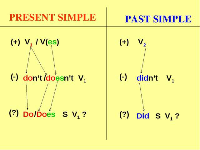 PRESENT SIMPLE V1 don't V1 (?) Do S V1 ? (-) (+) PAST SIMPLE V2 didn't V1 (?)...