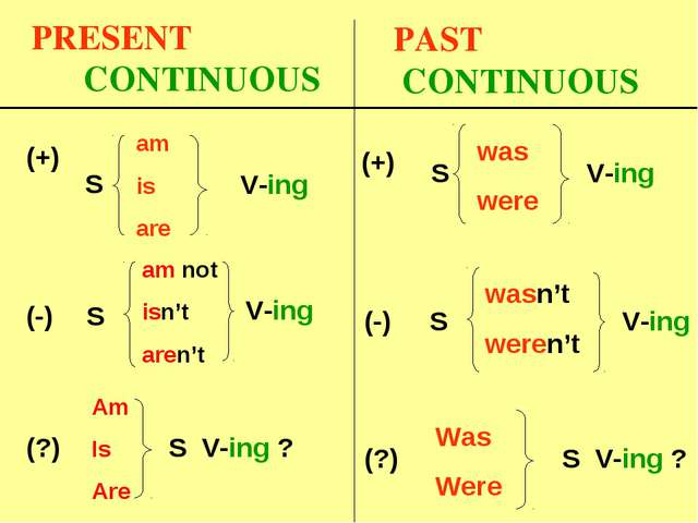 PRESENT CONTINUOUS S V-ing V-ing (?) S V-ing ? (-) S (+) am is are am not isn...