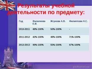 Результаты учебной деятельности по предмету: Год Фалилеева Е.И. Жгунова А.В.
