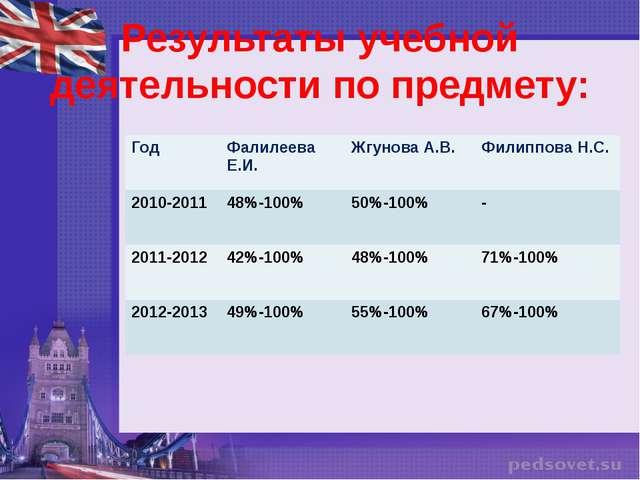 Результаты учебной деятельности по предмету: Год Фалилеева Е.И. Жгунова А.В....