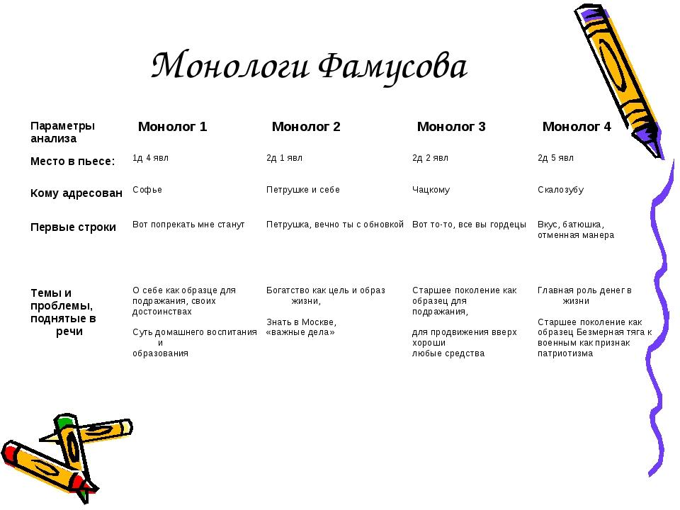Монологи Фамусова