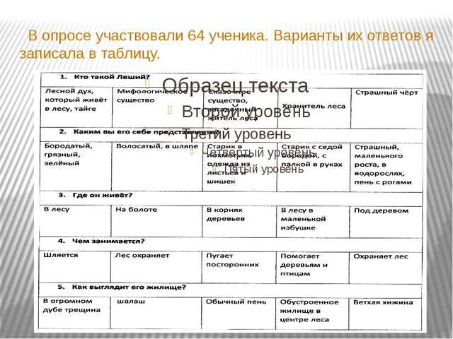 В опросе участвовали 64 ученика. Варианты их ответов я записала в таблицу.