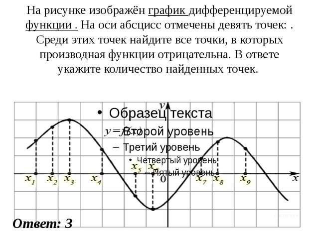 На рисунке изображён график дифференцируемой функции . На оси абсцисс отмечен...