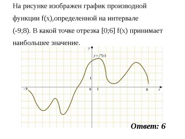 На рисунке изображен график производной функции f(x),определенной на интервал...