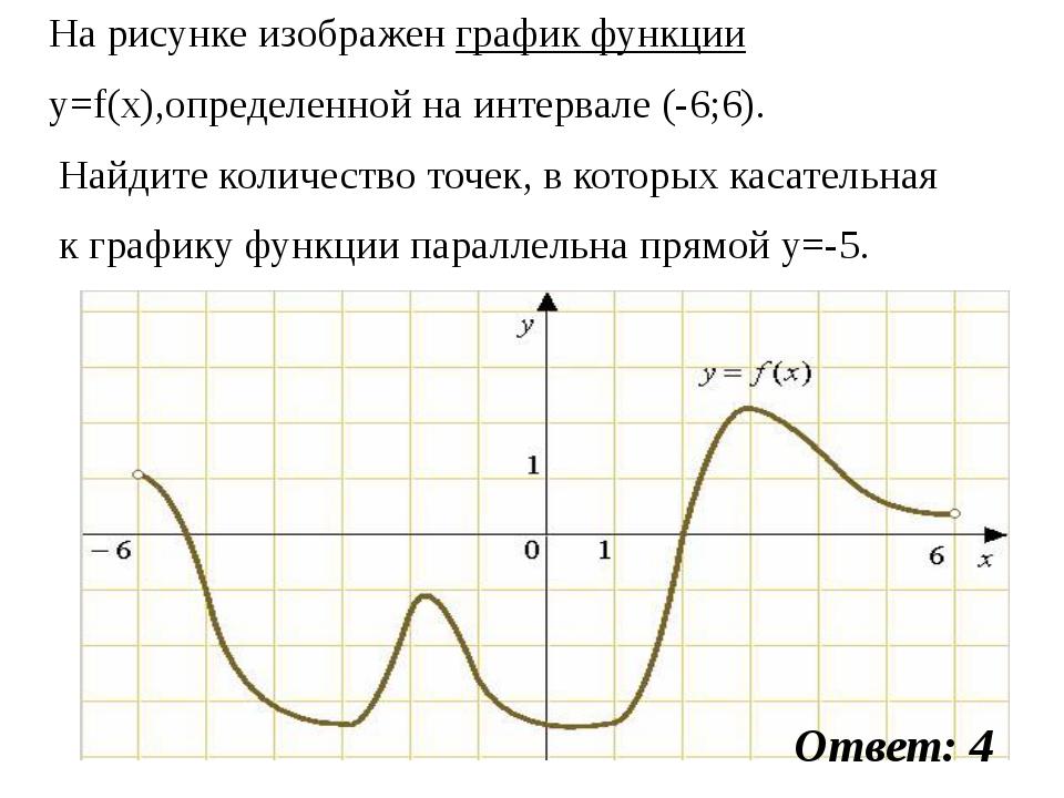 На рисунке изображен график функции y=f(x),определенной на интервале (-6;6)....