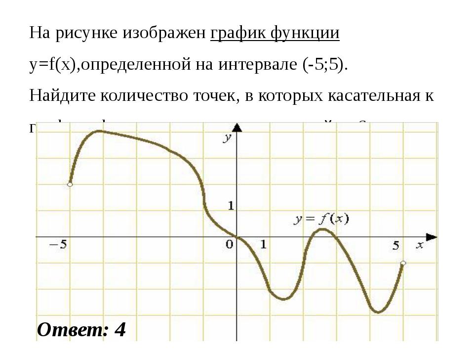 На рисунке изображен график функции y=f(x),определенной на интервале (-5;5)....