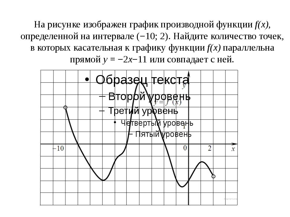 На рисунке изображен график производной функцииf(x), определенной на интерва...