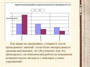 Как видно на диаграммах, учащиеся после проведенных занятий стали более инт