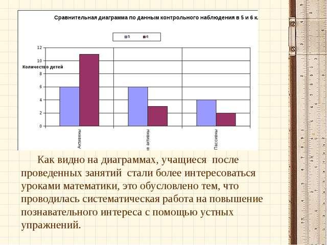 Как видно на диаграммах, учащиеся после проведенных занятий стали более инт...