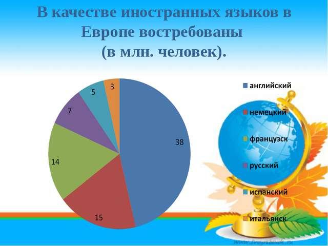 В качестве иностранных языков в Европе востребованы (в млн. человек).